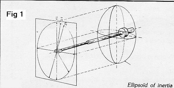 [Lurné ellipsoid]