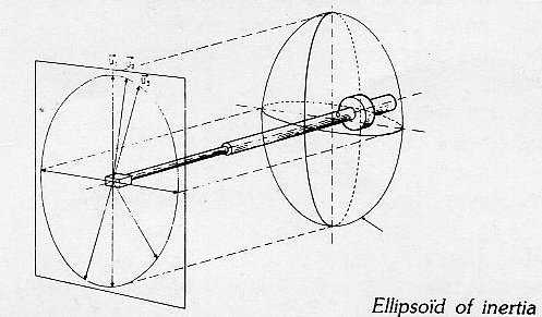 [Ellipsoid of inertia]