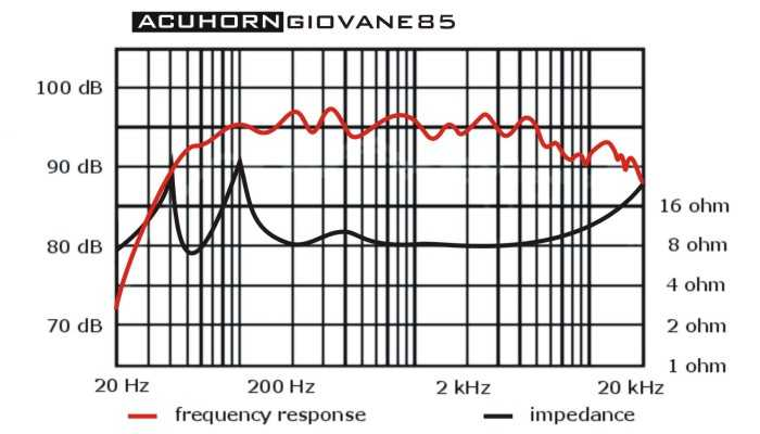 [Acuhorn Giovane85 Frequency Chart]