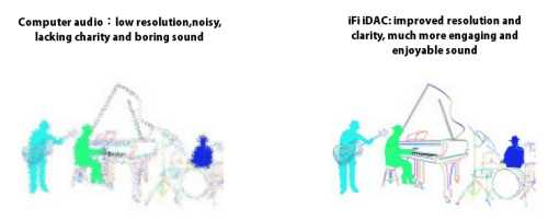 [Representation of imaging quality using an iFi-audio iDAC]