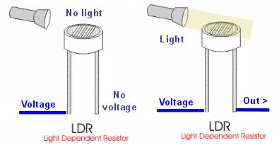 A diagram illustrating how an LDR works.