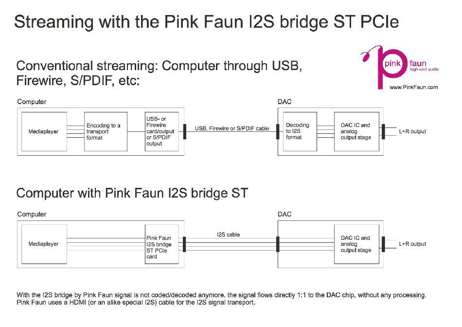 Review] Pink Faun I2S Bridge - Computer to DAC Interface