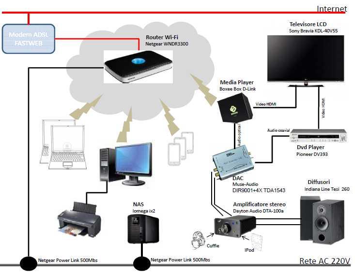Consulenza hifi tnt audio lettere alla redazione - Impianto audio casa incasso ...